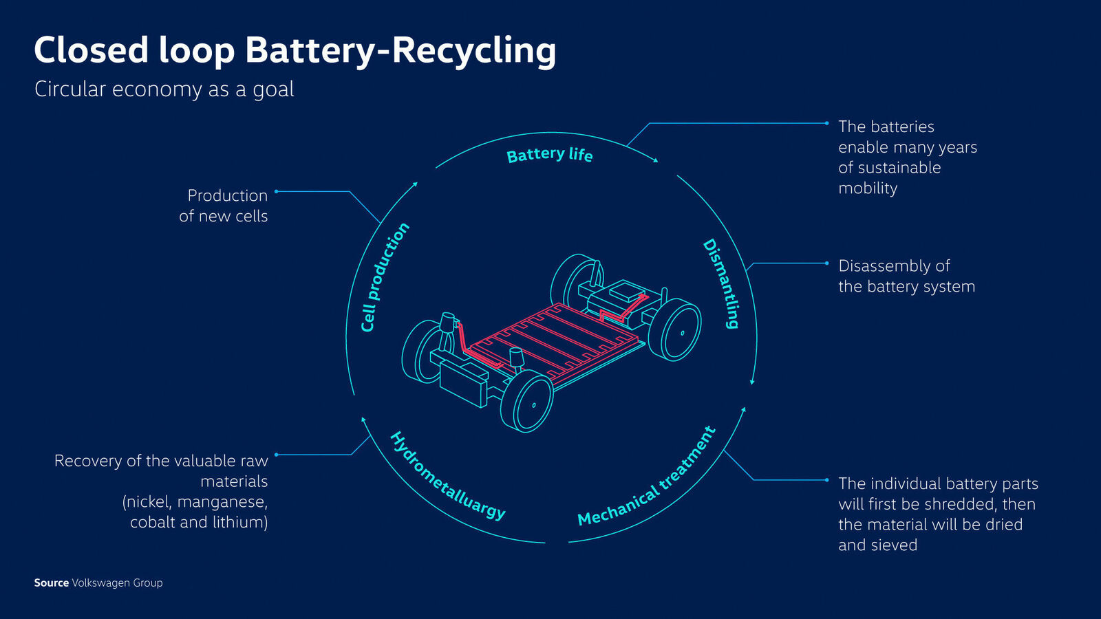 Closed loop Battery-Recycling